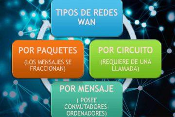 Rede WAN: Quais são eles, que tipos existem e para que são usadas essas redes de área ampla?