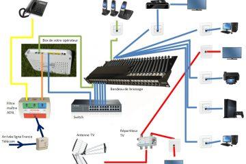 Como funcionam os hubs, roteadores, switches e pontes?