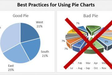 Como calcular as porcentagens de um gráfico de pizza no Excel?
