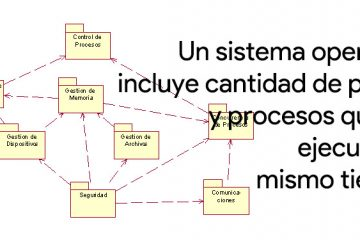 Sistema operacional O que é, para que serve e como funciona?
