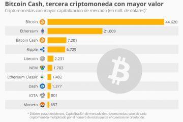 Como criar uma conta fácil e rápida da carteira Bitcoins? Guia passo a passo
