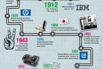 Quais são todos os tipos de computadores que existem? Lista de 2019