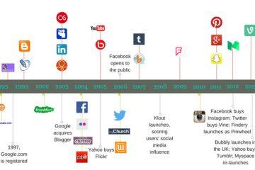 Quais são as melhores e mais populares redes sociais do mundo? Lista 2019