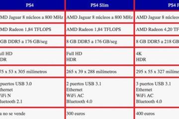Quais são as diferenças entre o PS4 Slim e o console PS4 Pro? Comparativo