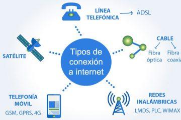 Que tipos de conexão com a Internet existem? Qual é o melhor para mim?