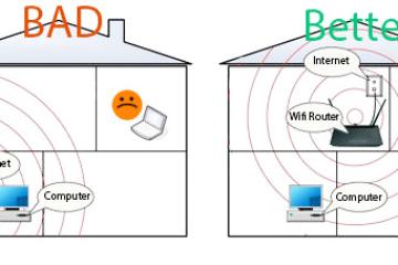 Como expandir o sinal WiFi doméstico para melhorar a cobertura da nossa rede da Internet? Guia passo a passo