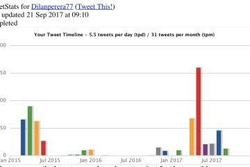 Como medir estatísticas no Twitter? Totalmente grátis