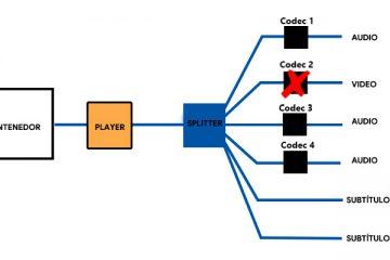 Codec de vídeo: Quais são esses elementos dos arquivos audiovisuais?
