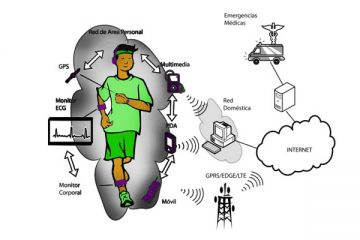 Redes de área corporal: O que são, tipos e para que são usadas essas redes BAN?