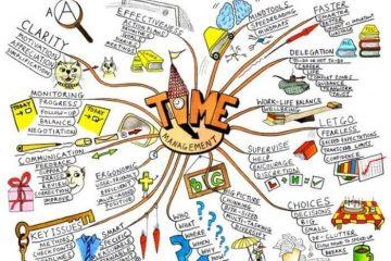 Crie seus próprios mapas mentais para organizar idéias facilmente