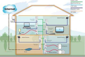 Compartilhe sua conexão com a Internet através da rede elétrica