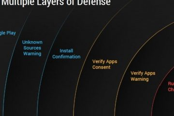 Como a segurança funciona no Android