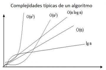 Complexidade dos algoritmos