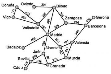 Estruturas de dados de rede: os gráficos