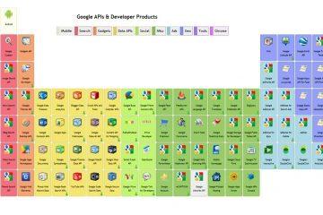 Acesse todos os serviços do Google com apenas um clique