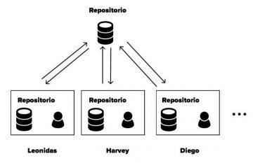 Descubra este aplicativo portátil para se conectar ao seu repositório Git